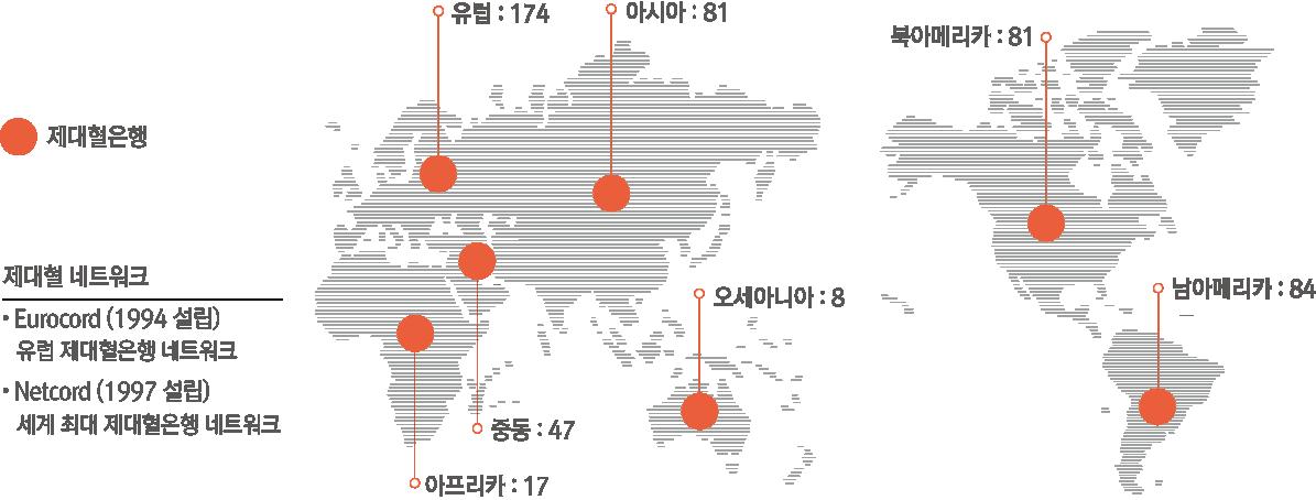 전 세계 제대혈은행